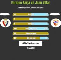 Enrique Barja vs Juan Villar h2h player stats