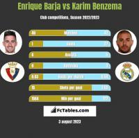 Enrique Barja vs Karim Benzema h2h player stats