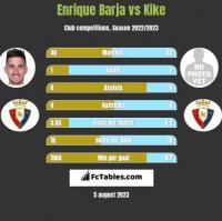 Enrique Barja vs Kike h2h player stats