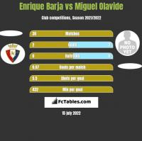 Enrique Barja vs Miguel Olavide h2h player stats