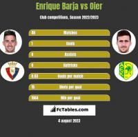 Enrique Barja vs Oier h2h player stats