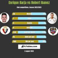 Enrique Barja vs Robert Ibanez h2h player stats