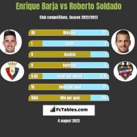 Enrique Barja vs Roberto Soldado h2h player stats