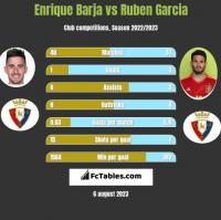 Enrique Barja vs Ruben Garcia h2h player stats