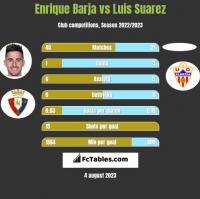 Enrique Barja vs Luis Suarez h2h player stats