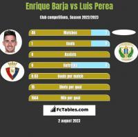 Enrique Barja vs Luis Perea h2h player stats