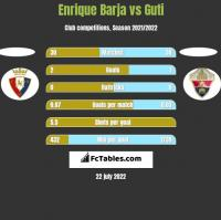 Enrique Barja vs Guti h2h player stats