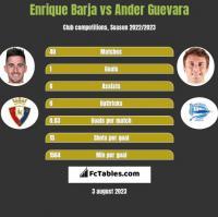 Enrique Barja vs Ander Guevara h2h player stats