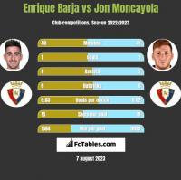 Enrique Barja vs Jon Moncayola h2h player stats