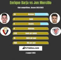 Enrique Barja vs Jon Morcillo h2h player stats
