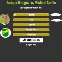 Enrique Bologna vs Michael Sotillo h2h player stats