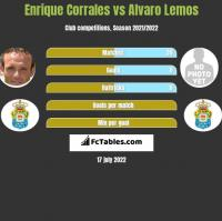 Enrique Corrales vs Alvaro Lemos h2h player stats