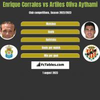 Enrique Corrales vs Artiles Oliva Aythami h2h player stats