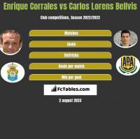 Enrique Corrales vs Carlos Lorens Bellvis h2h player stats