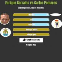 Enrique Corrales vs Carlos Pomares h2h player stats