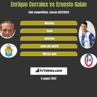 Enrique Corrales vs Ernesto Galan h2h player stats