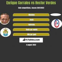 Enrique Corrales vs Hector Verdes h2h player stats