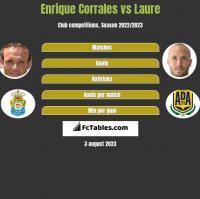 Enrique Corrales vs Laure h2h player stats