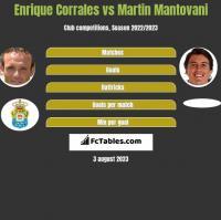 Enrique Corrales vs Martin Mantovani h2h player stats
