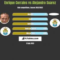 Enrique Corrales vs Alejandro Suarez h2h player stats