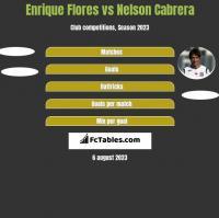 Enrique Flores vs Nelson Cabrera h2h player stats