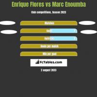 Enrique Flores vs Marc Enoumba h2h player stats