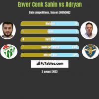 Enver Cenk Sahin vs Adryan h2h player stats