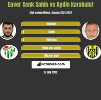 Enver Cenk Sahin vs Aydin Karabulut h2h player stats
