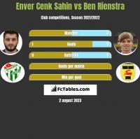 Enver Cenk Sahin vs Ben Rienstra h2h player stats