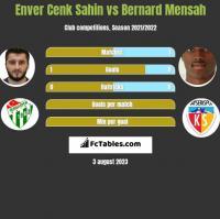 Enver Cenk Sahin vs Bernard Mensah h2h player stats