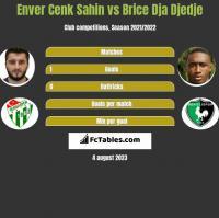 Enver Cenk Sahin vs Brice Dja Djedje h2h player stats