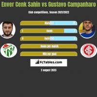 Enver Cenk Sahin vs Gustavo Campanharo h2h player stats