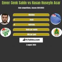 Enver Cenk Sahin vs Hasan Huseyin Acar h2h player stats