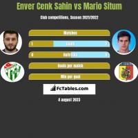 Enver Cenk Sahin vs Mario Situm h2h player stats