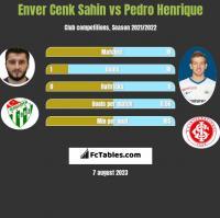 Enver Cenk Sahin vs Pedro Henrique h2h player stats