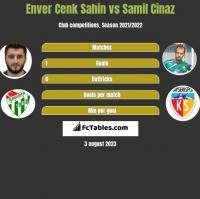 Enver Cenk Sahin vs Samil Cinaz h2h player stats