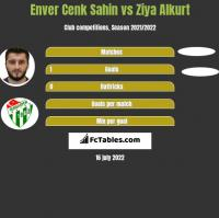 Enver Cenk Sahin vs Ziya Alkurt h2h player stats