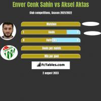 Enver Cenk Sahin vs Aksel Aktas h2h player stats