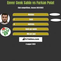 Enver Cenk Sahin vs Furkan Polat h2h player stats