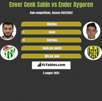 Enver Cenk Sahin vs Ender Aygoren h2h player stats