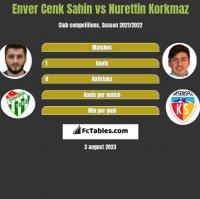 Enver Cenk Sahin vs Nurettin Korkmaz h2h player stats