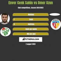 Enver Cenk Sahin vs Omer Uzun h2h player stats