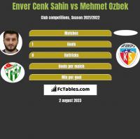 Enver Cenk Sahin vs Mehmet Ozbek h2h player stats