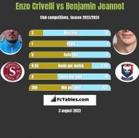 Enzo Crivelli vs Benjamin Jeannot h2h player stats