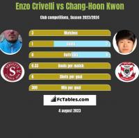 Enzo Crivelli vs Chang-Hoon Kwon h2h player stats