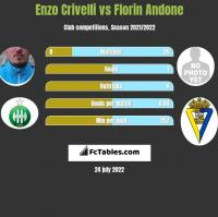 Enzo Crivelli vs Florin Andone h2h player stats