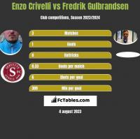 Enzo Crivelli vs Fredrik Gulbrandsen h2h player stats