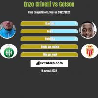 Enzo Crivelli vs Gelson h2h player stats