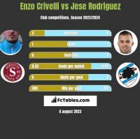 Enzo Crivelli vs Jese Rodriguez h2h player stats