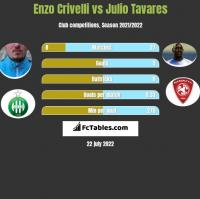 Enzo Crivelli vs Julio Tavares h2h player stats